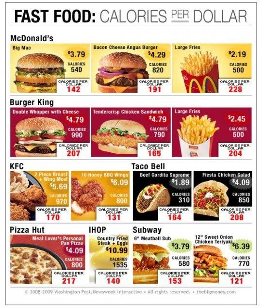 Fast Food Calories Per Dollar