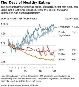 Cost of veggies vs fast food