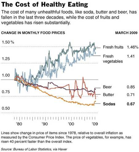 Healthy Eating Food Prices vs Unhealthy Eating Over Time