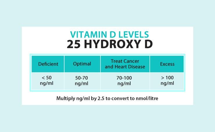 vitamin D levels chart 25 hydroxy
