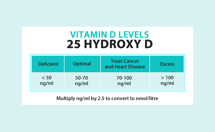 vitamin D levels chart 25 hydroxy