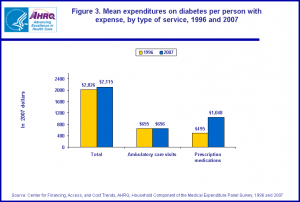 U.S. Diabetes expenses 1996-2007