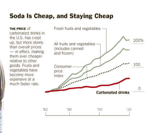 The Price of Soda Since 1980