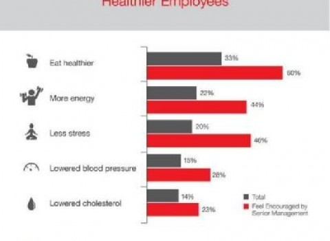 Employer Encouragement Produces Healthier Employees