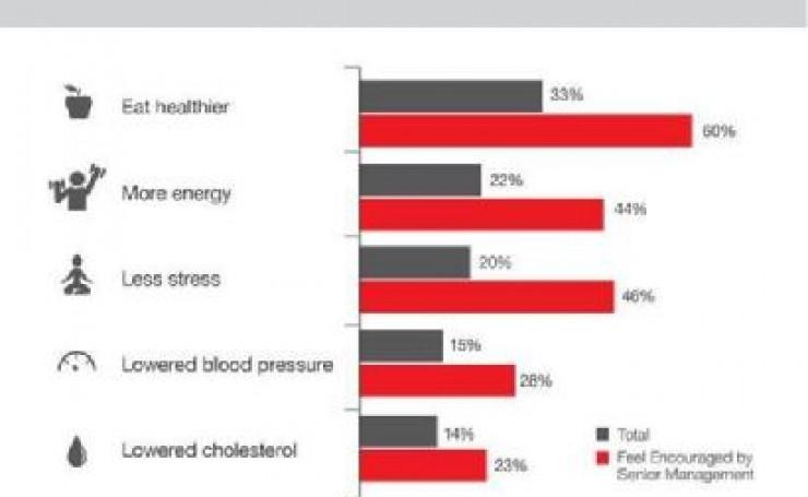 Employer Encouragement Produces Healthier Employees
