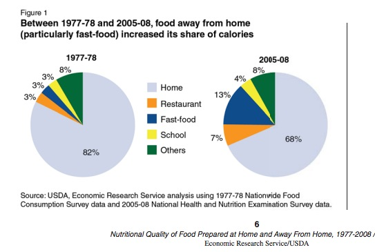 Eating at Home v Eating Out in the U.S.