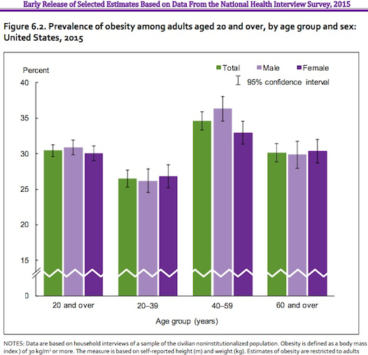 U.S. 2015 Obesity Men v Women from CDC